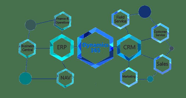 Microsoft Dynamics ERP CRM