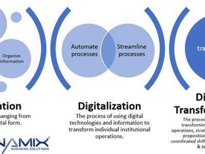Digitization, Digitalization or Digital Transformation?