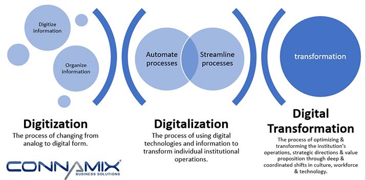 digitalization digitization digital transformation
