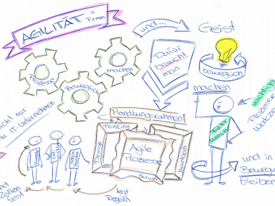 Agiles Arbeiten für agile Unternehmen