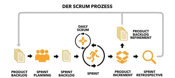 Agilität agile Prozesse Scrum