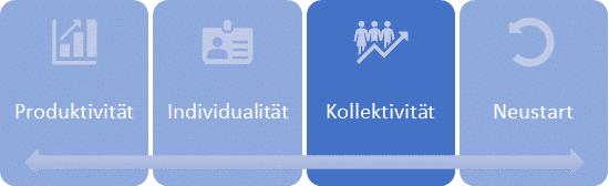 Digitalisierung Kollektivität